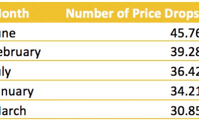 Cruise Price Drop season is coming up
